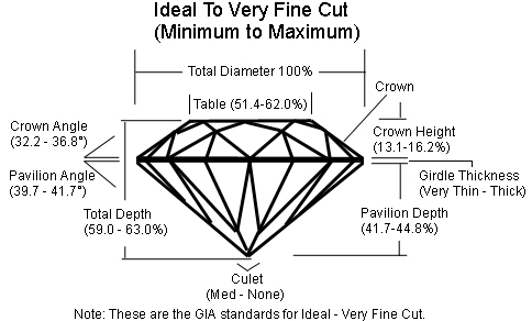 diamond facets jewelry blog diamonds ideal secrets cut
