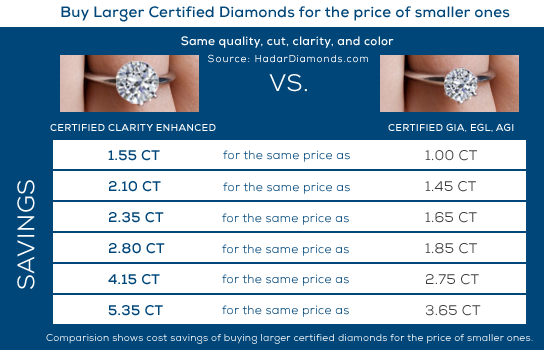 Why Buy Clarity Enhanced Diamonds