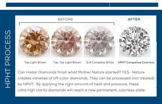 Hadar Diamonds Inc