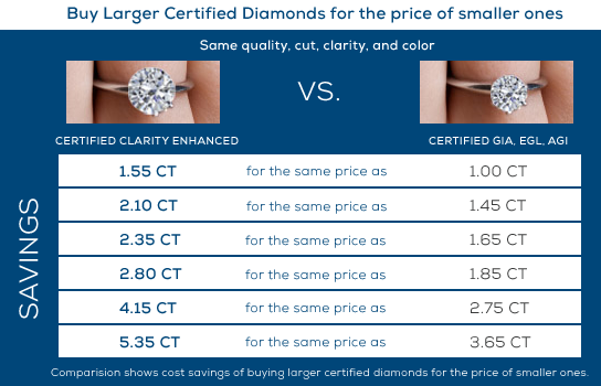 Why Buy Clarity Enhanced Diamonds