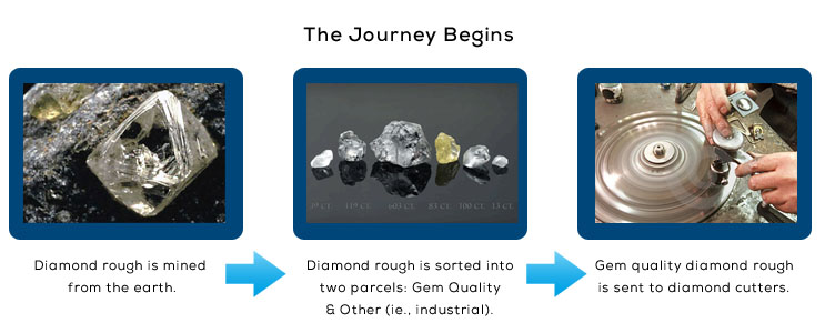 Clarity enhanced diamonds and the supply chain